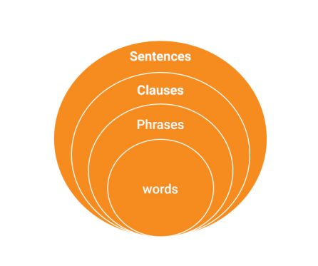 difference between clauses and phrases