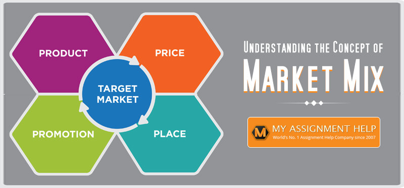 Concept of Market Mix